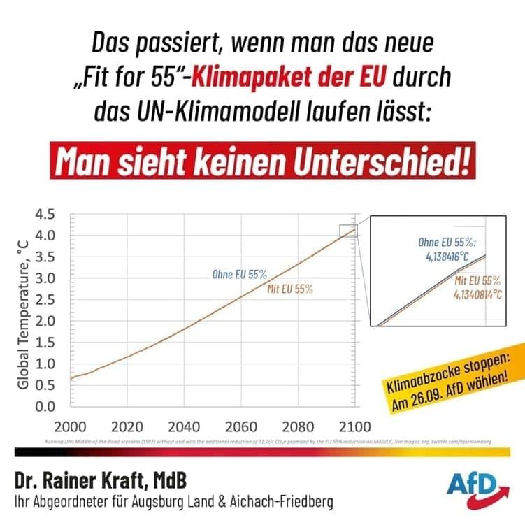Effekte der EU-Klimareduktionsziele auf die Erdtemperatur 2100